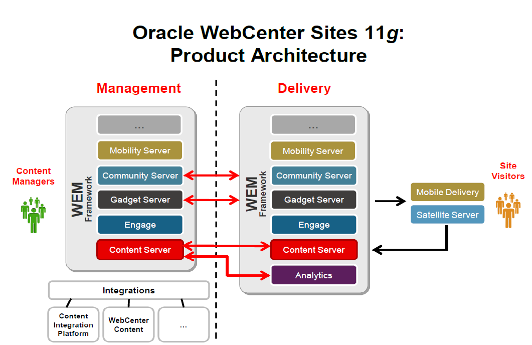 Webcenter sites architecture techartifact for Architecture oracle