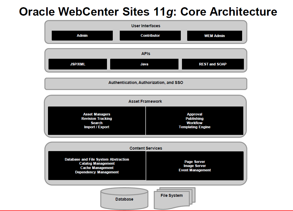 Webcenter Site 11g Core Architecture