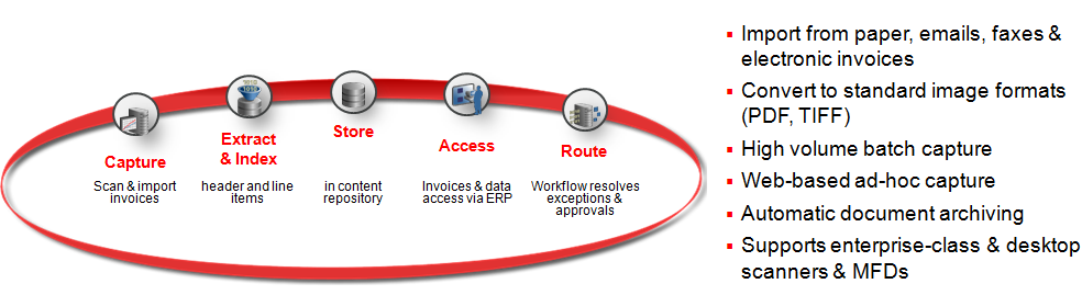 IPM Architecture-BA