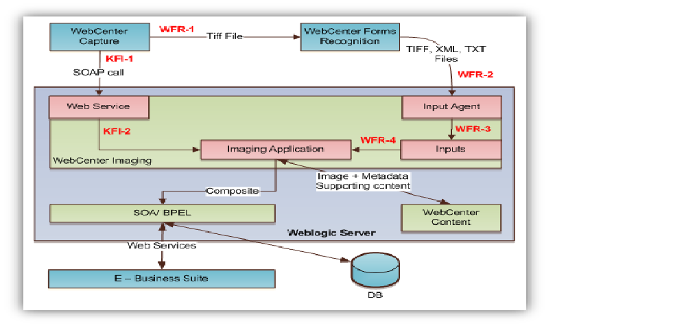 Webcenter Capture architecture