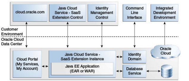 Oracle Java Cloud Service - SaaS Extension Architecture
