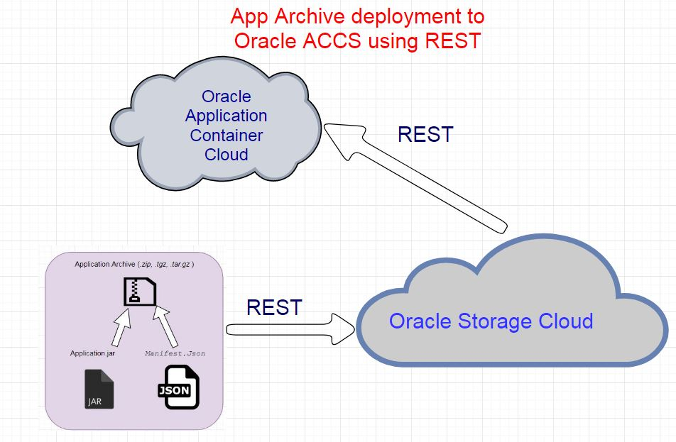 Deploy to Application Container Cloud Service from Oracle Storage